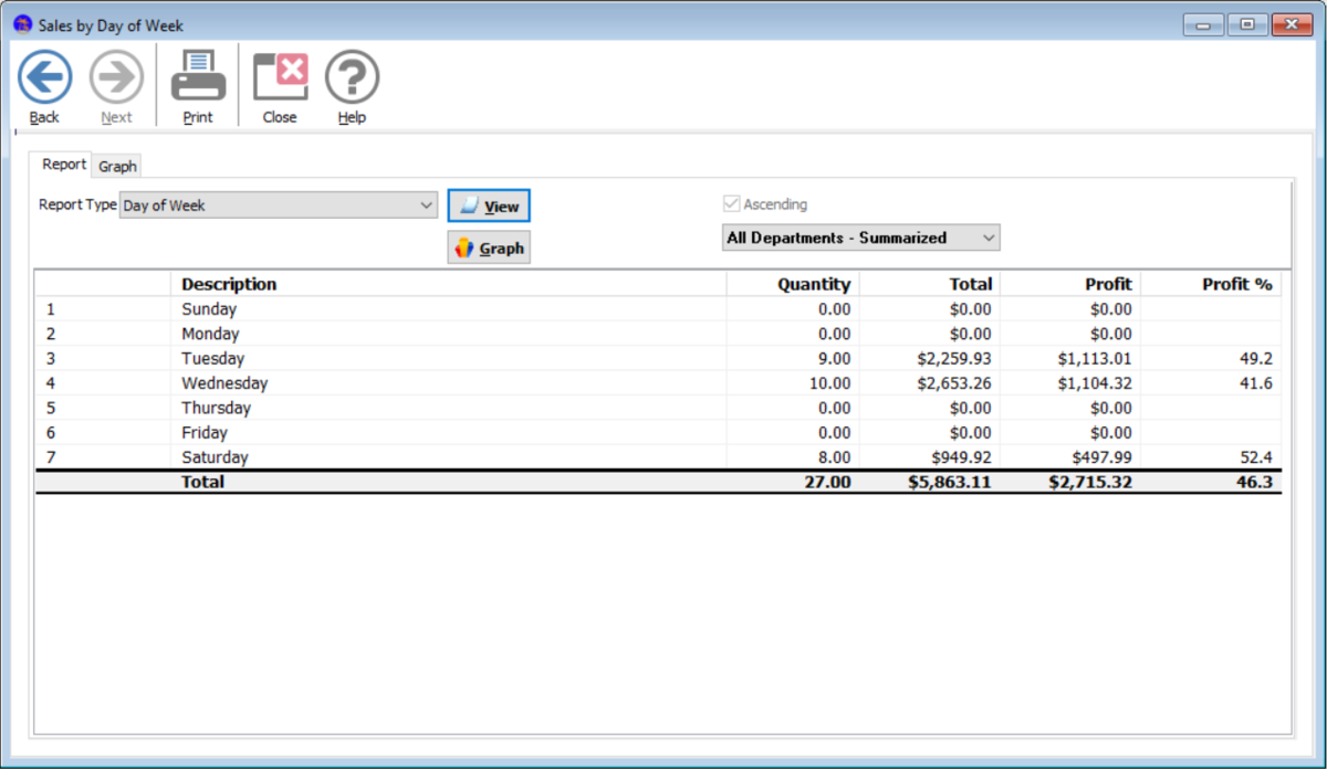 See where & when sales occur with a range of sales reports